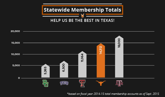 Statewide membership totals 1